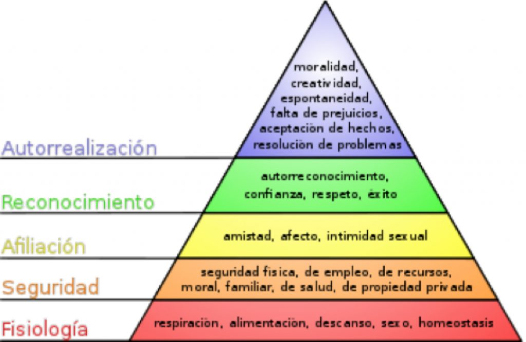 piramide estadística marketing